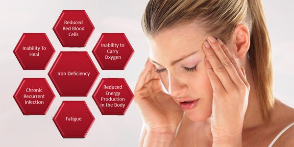 what-is-iron-deficiency