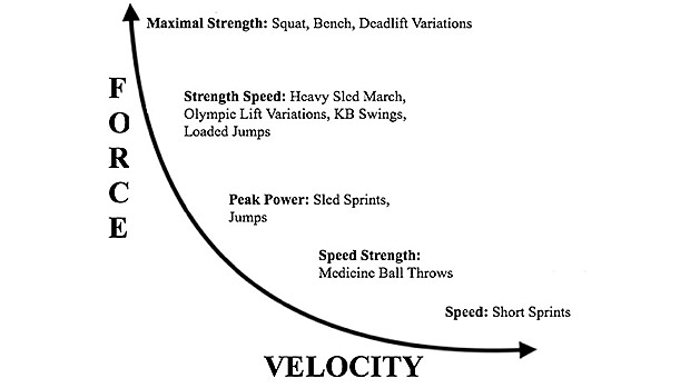 kraft og hastighetsutvikling